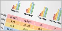 Prosječan broj slušatelja za dane u tjednu te sate